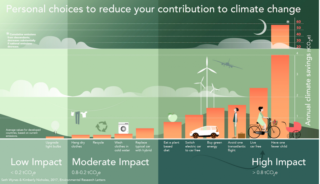 impact of environmental changes An overview of the environmental impacts of renewable energy sources such as wind  all energy sources have some impact on our environment to make change happen.
